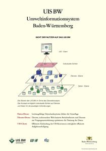 Bild der Titelseite der Publikation: Sicht der Nutzer auf das UIS BW